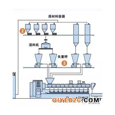 生产线称重配料自动控制设计安装施工厂家