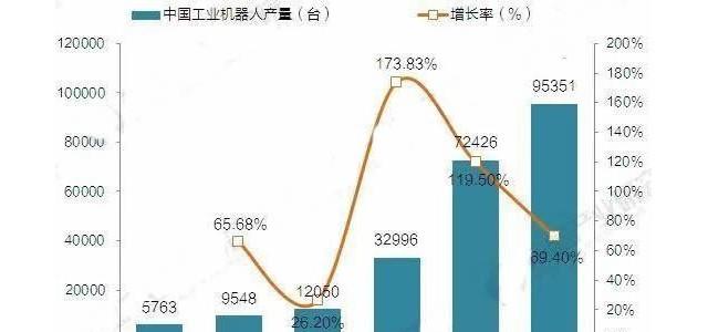 全球机器人年均增长15% 中国成全球最大应用市场