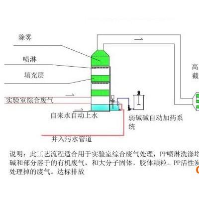 昆明实验室废气处理系统 通风工程设备