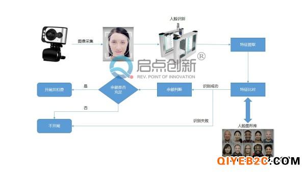 深圳单位食堂人脸识别消费通道管理系统