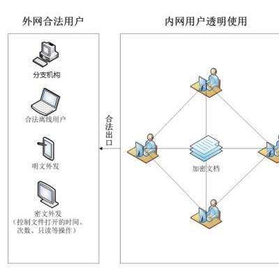 企业选择适合的加密软件 ses隐形加密系统文件加密